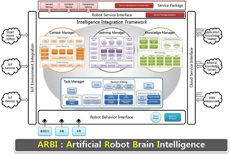Intelligence Architecture Robot Intelligence
